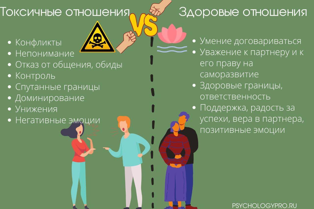 Инфографик про токсичные отношения