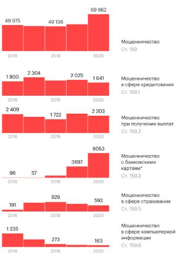 Количество эпизодов мошенничества в финансовой сфере с 2016 по 2020