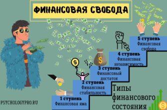 инфографик Финансовая свобода