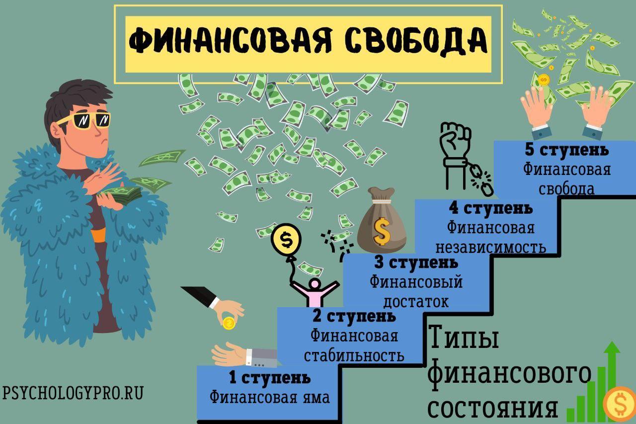 инфлграфик Финансовая свобода