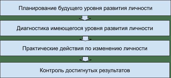 Инфографик Самосовершенствование