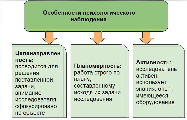 Психологическое наблюдение: определение понятия