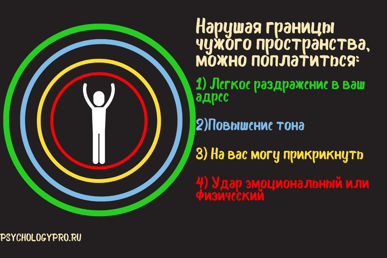 инфографик Личные границы