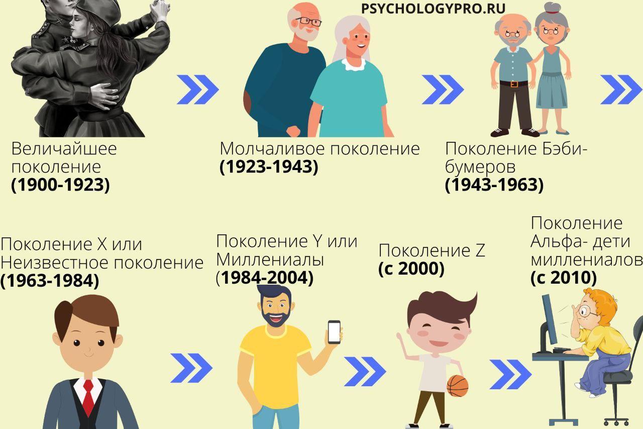инфографик Поколение X Y Z