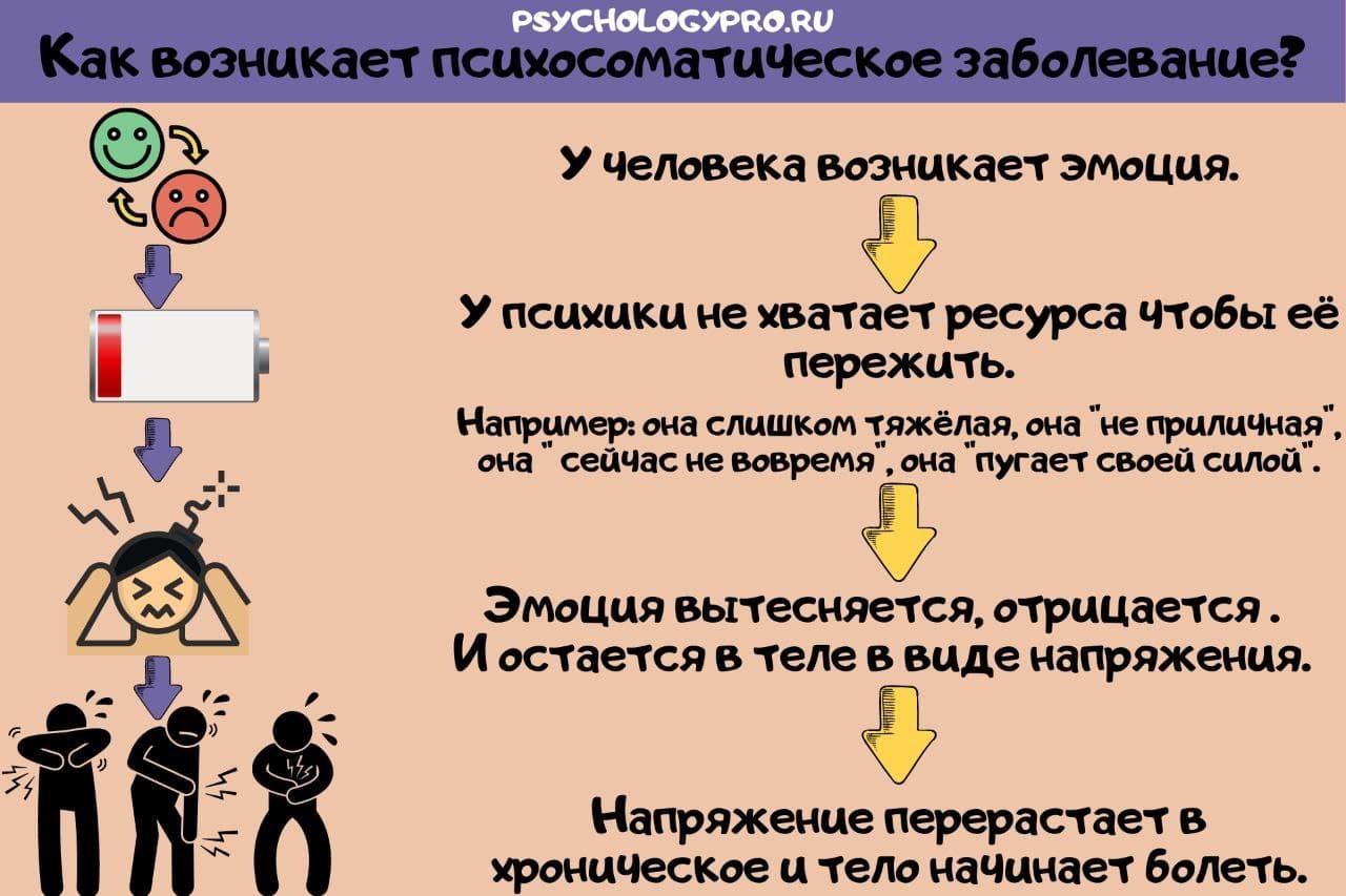 Инфографик Что такое психосоматика