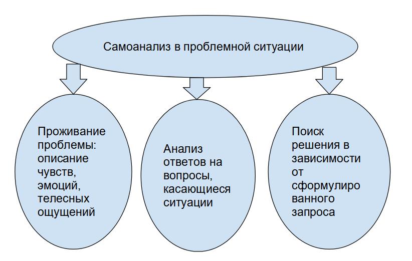 инфографик Самоанализ