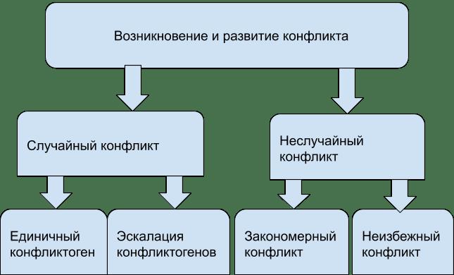Природа конфликтогенов и их свойства