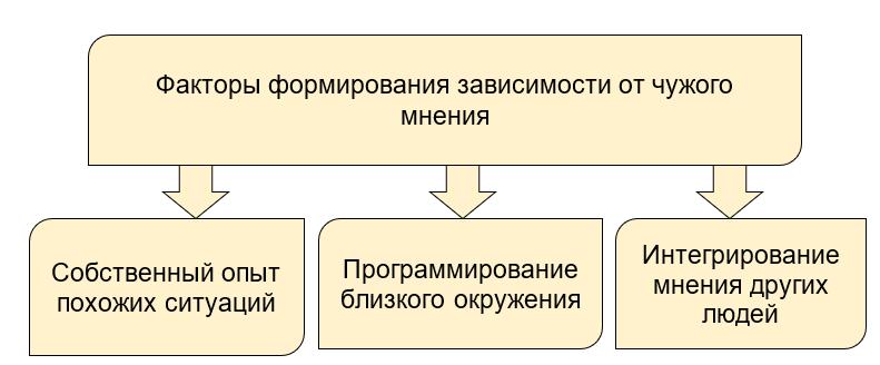 факторы формирования
