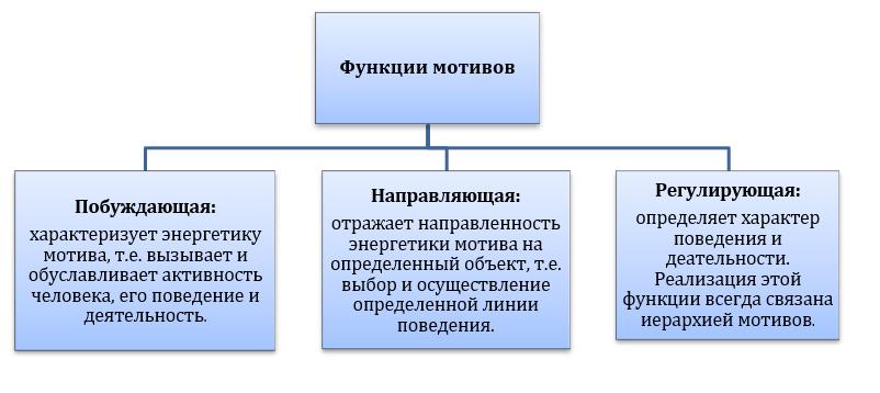 мотив функции