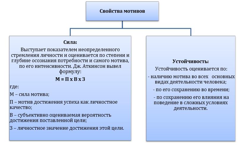 мотив свойства