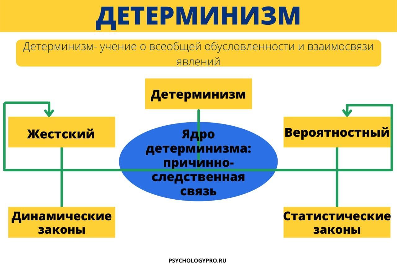 Инфографик детерминизм