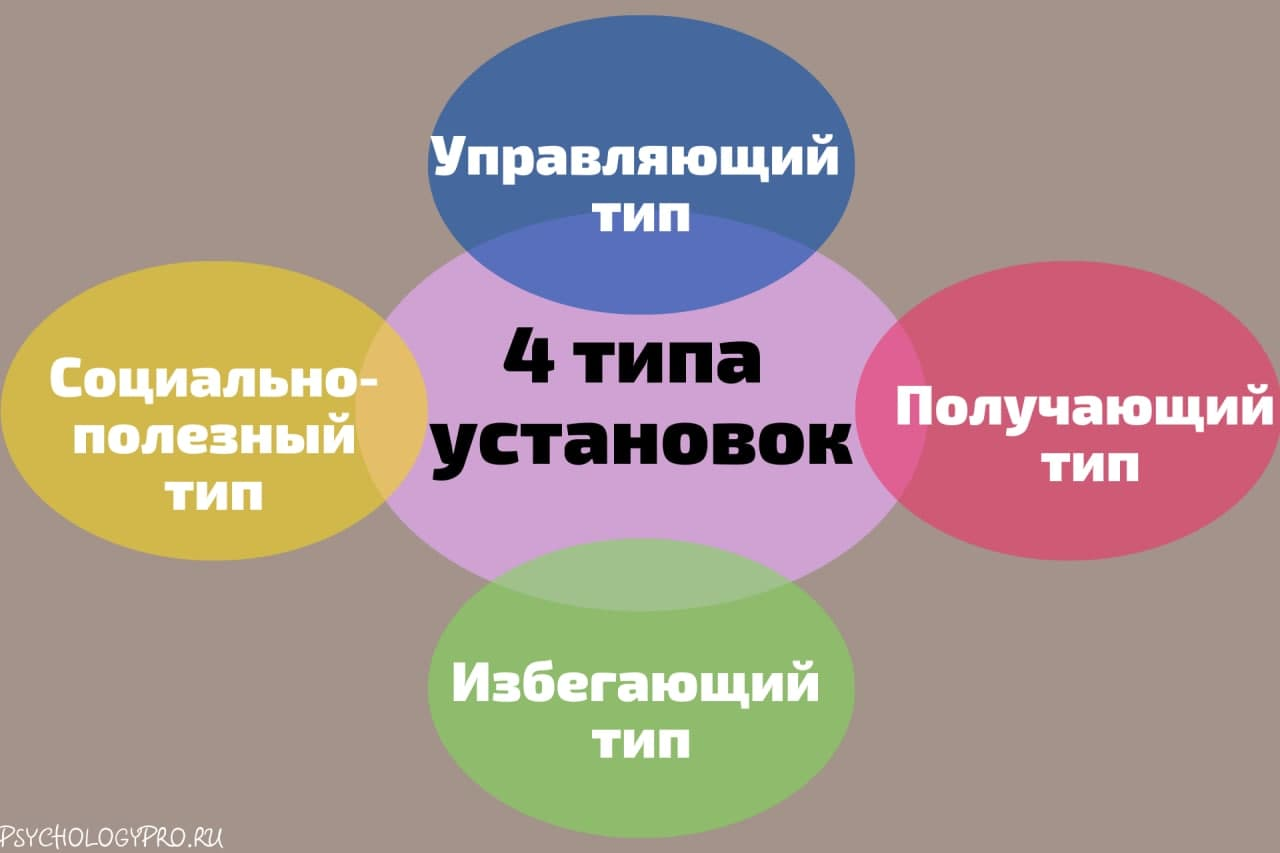Инфографик Альфред Адлер