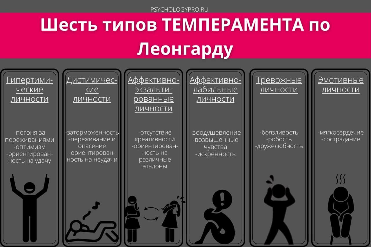 Инфографик Акцентуации