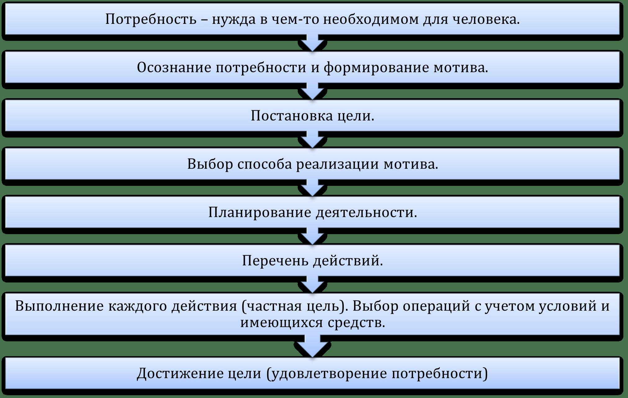 Структура ведущей деятельности