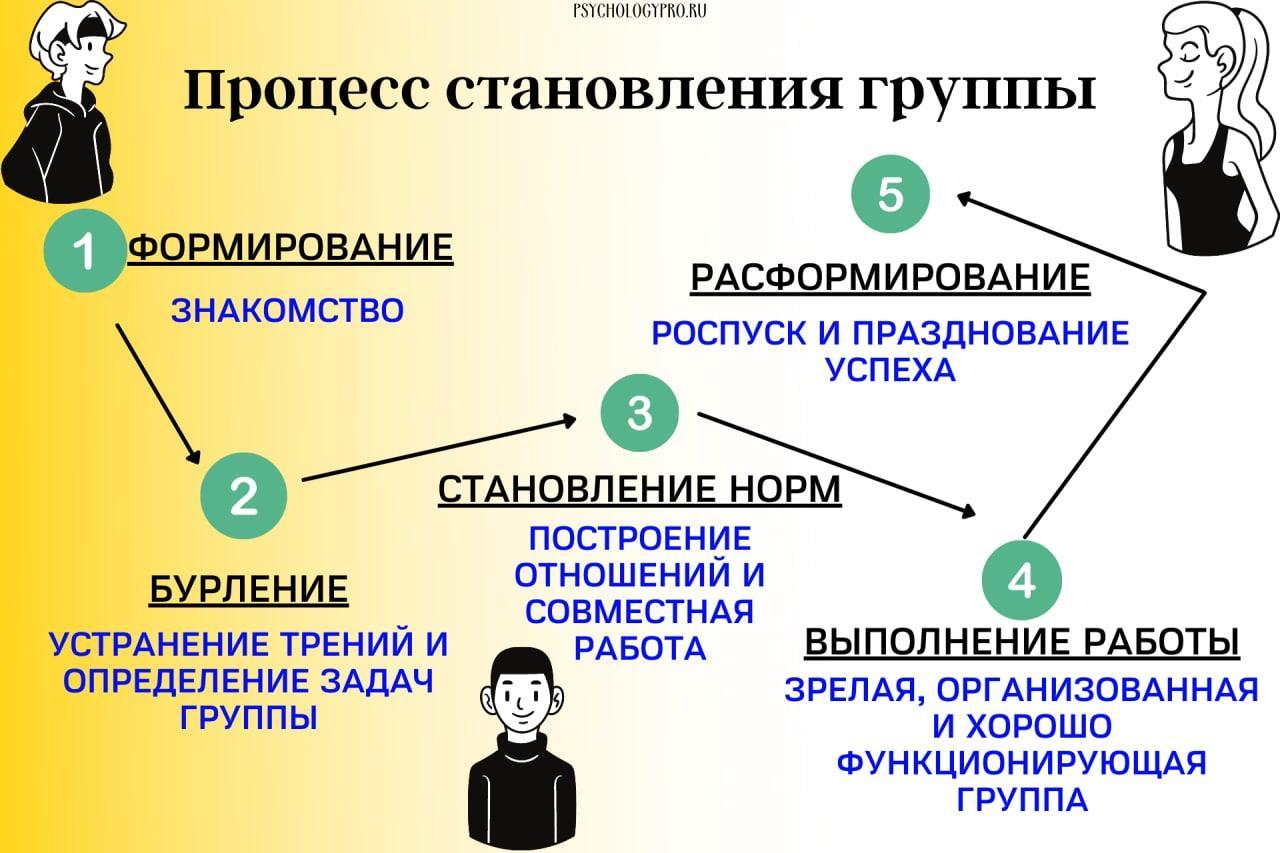 психология отношений группа