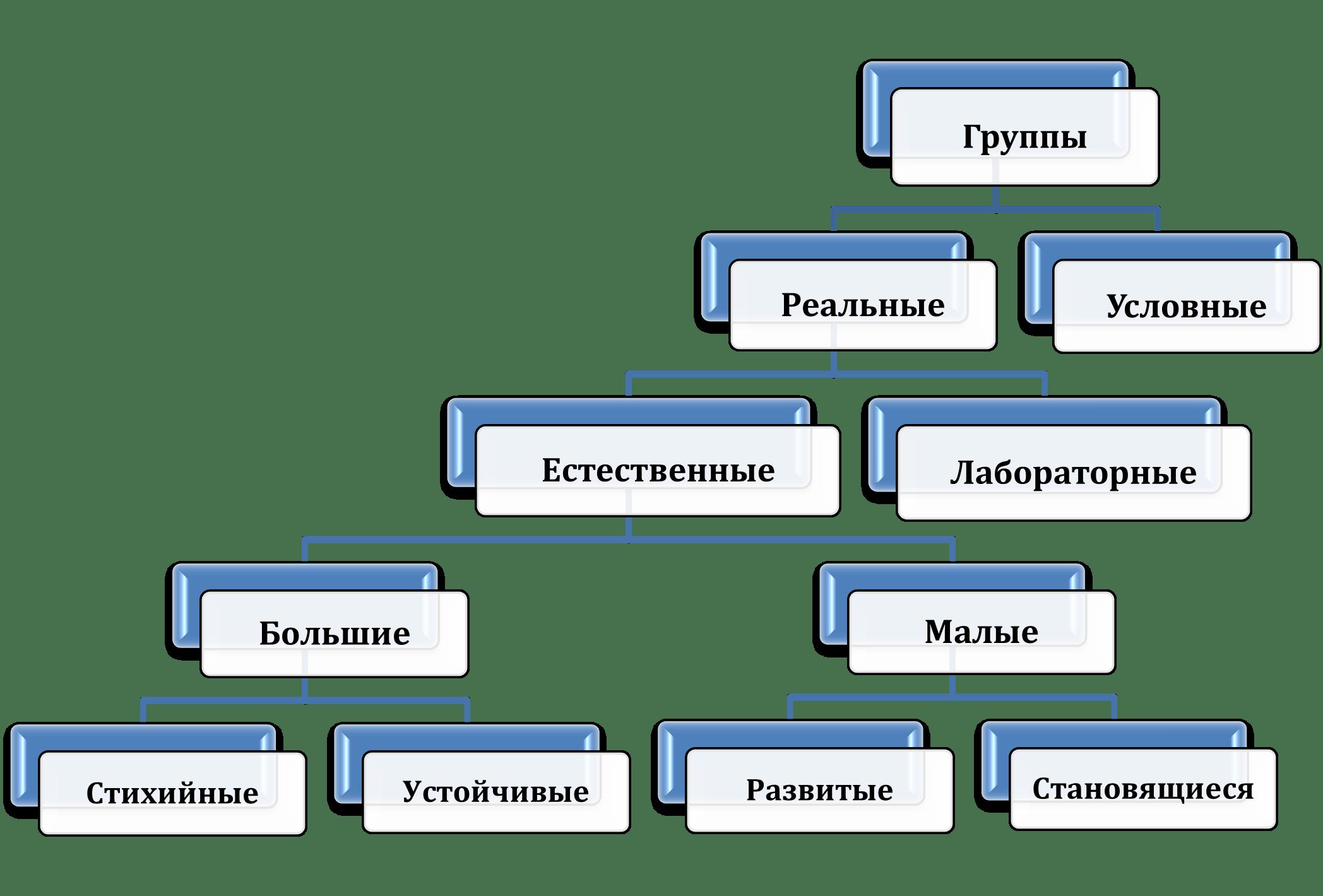 психология групп