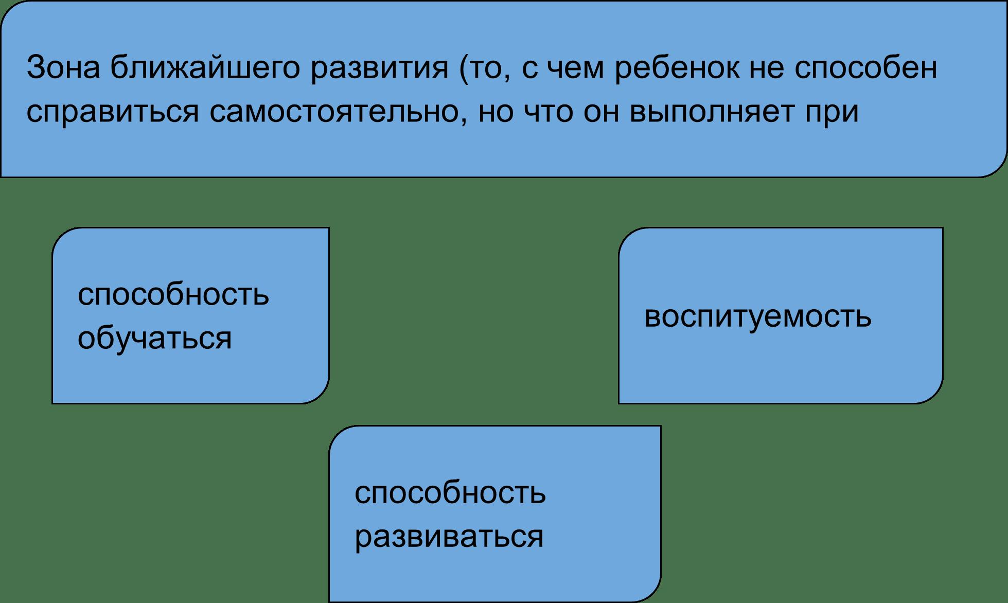 понятие зона ближайшего развития